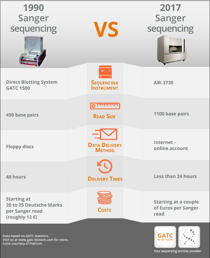 Infographic of Sanger sequencing in the early 1990s compared to today