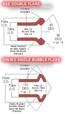 single flare brake line - Google Search