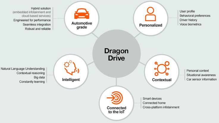 Dragon Drive - How it works infographic