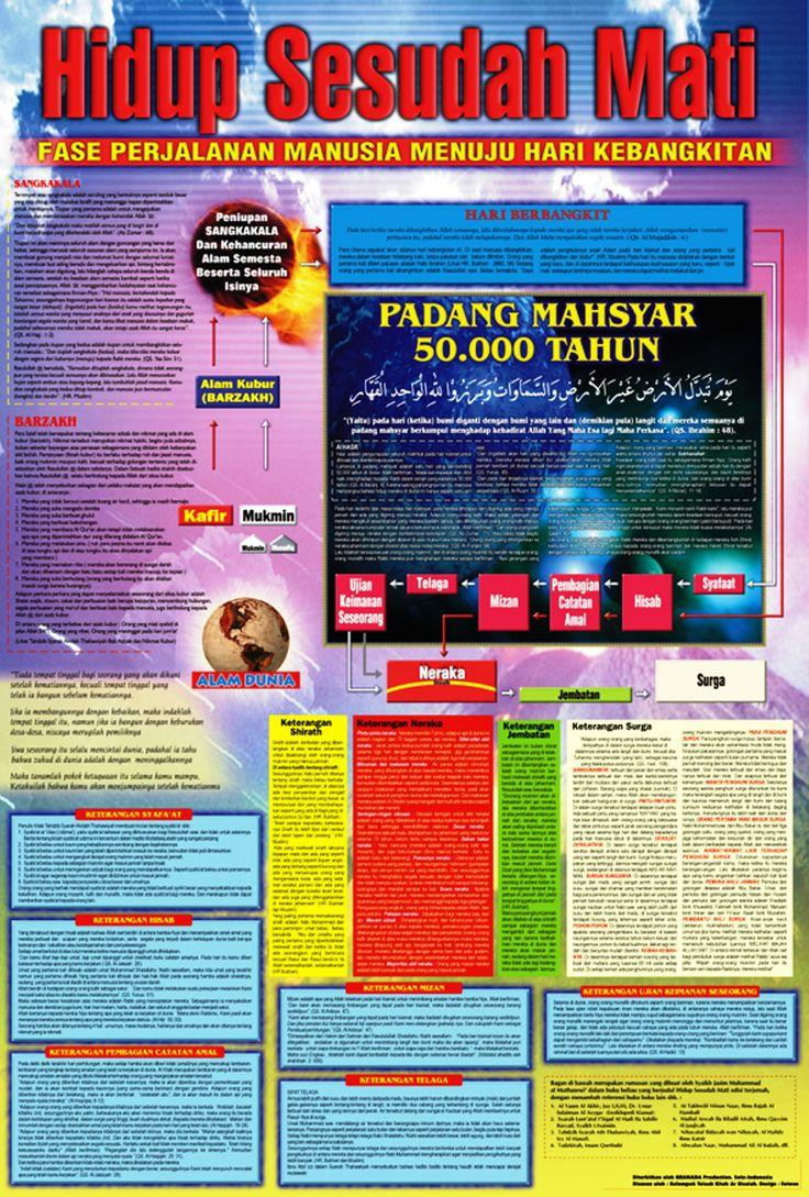 Seri Ensiklopedia Islam.  Hidup Sesudah Mati. Fase perjalanan manusia menuju hari kebangkitan.