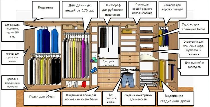 Организация внутреннего пространства шкафа купе