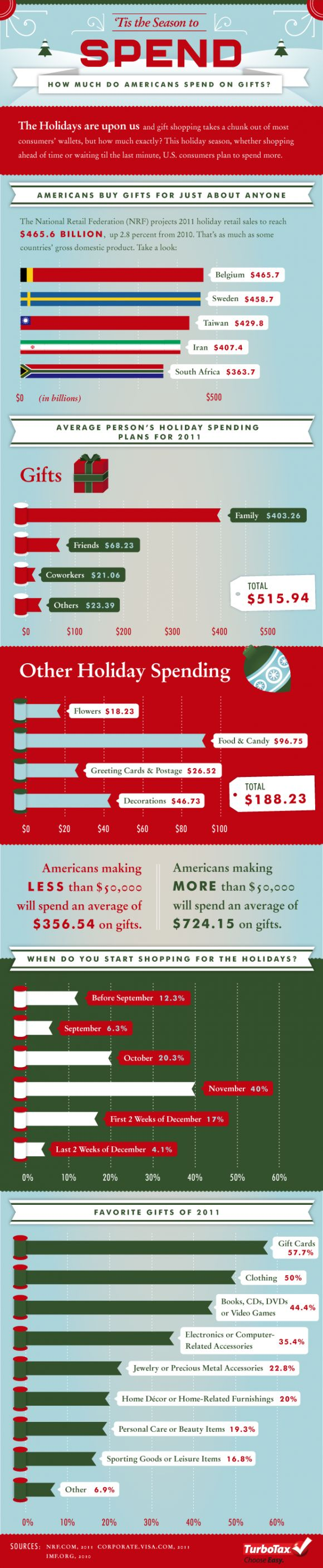 How Much Do Americans Spend On Holiday Gifts? #infographic ...