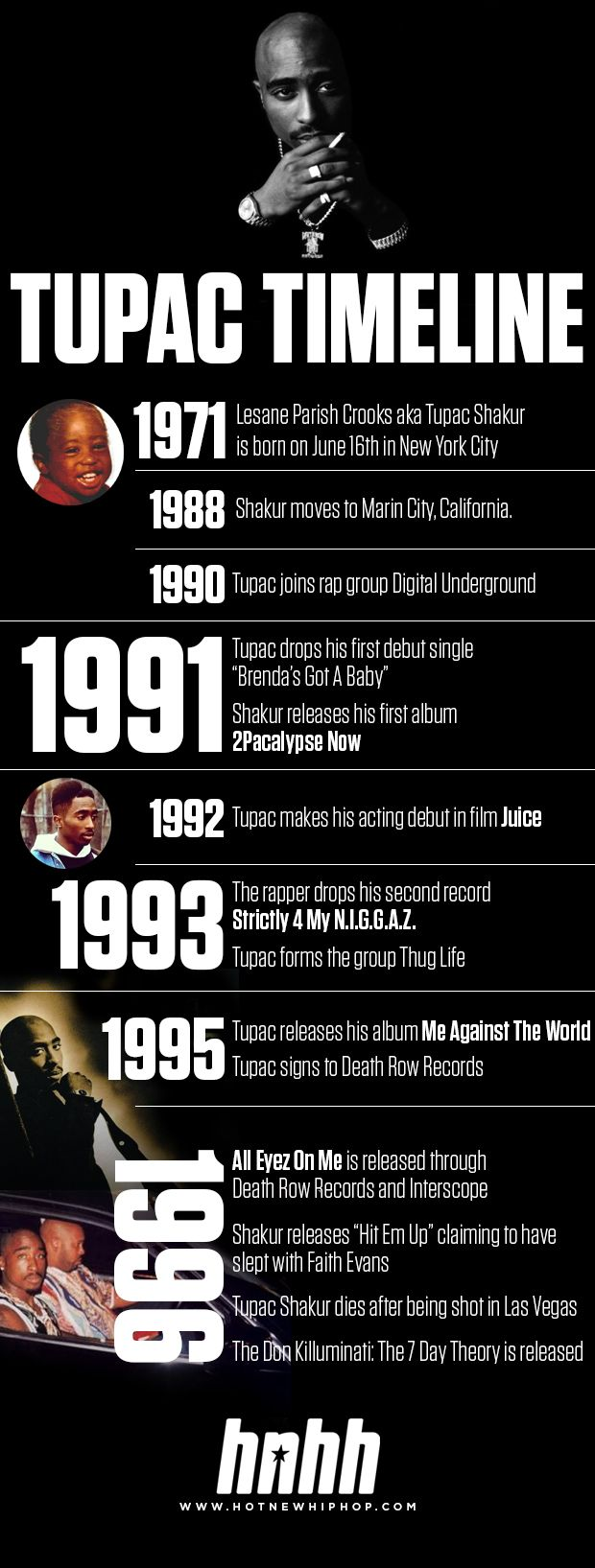A Look At The Life Of Tupac Shakur.  Today Tupac would have been 43. Tragically, Shakur's life was cut short at the age of just 25 after being shot in Las Vegas. Years on, Tupac is still treasured as a legend in hip hop for his outstanding discography clocking up 11 album and 44 singles.