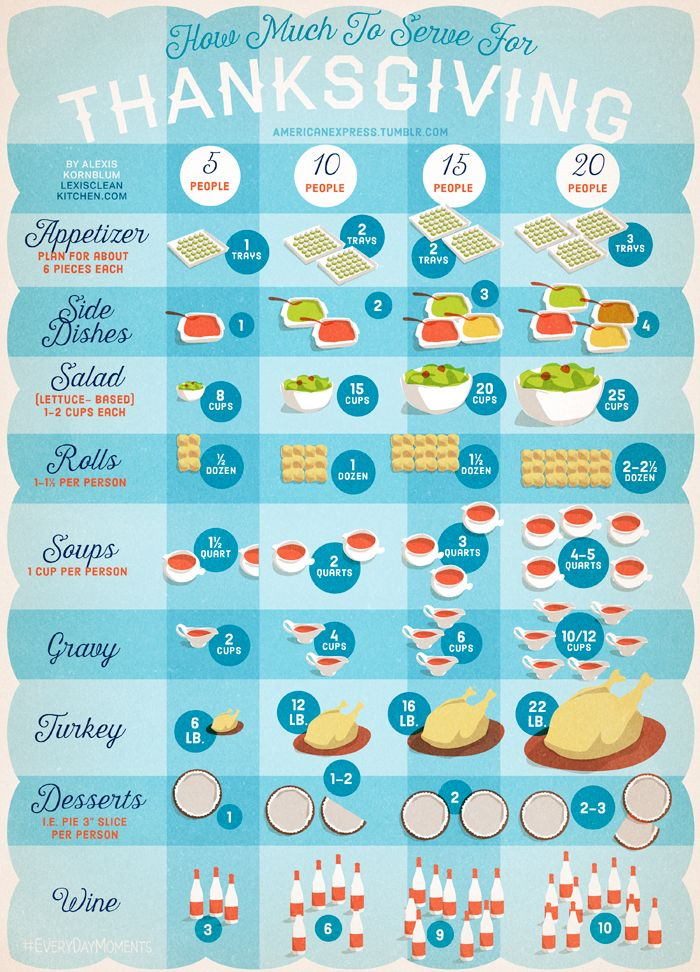 How Much To Serve For Your Thanksgiving Guests
