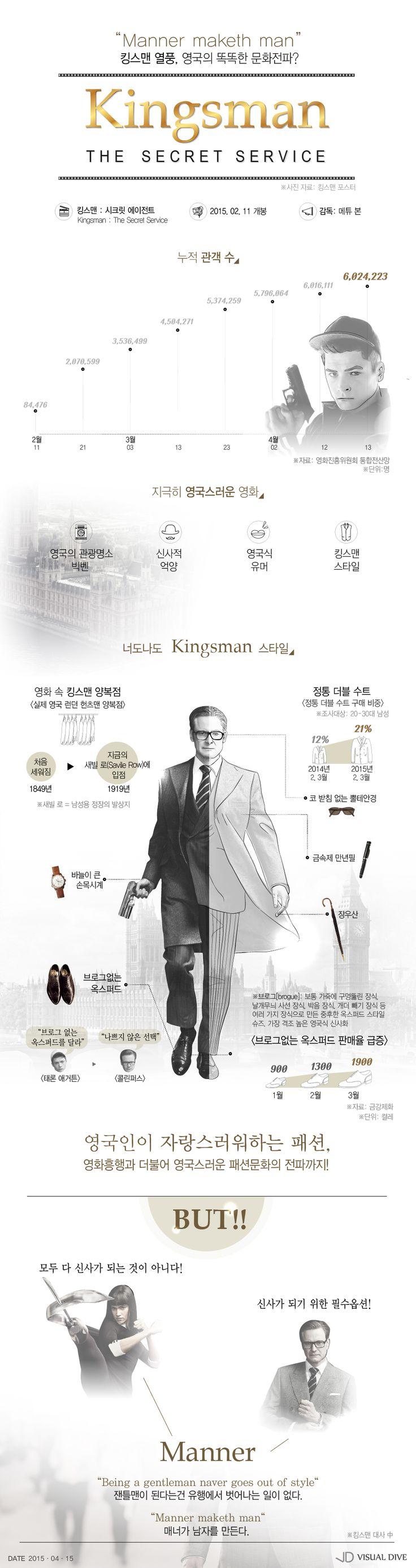 '킹스맨' 영국신사 스타일 열풍…男心도 사로잡았다! [인포그래픽] #Kingsman / #Infographic ⓒ 비주얼다이브 무단 복사·전재·재배포 금지