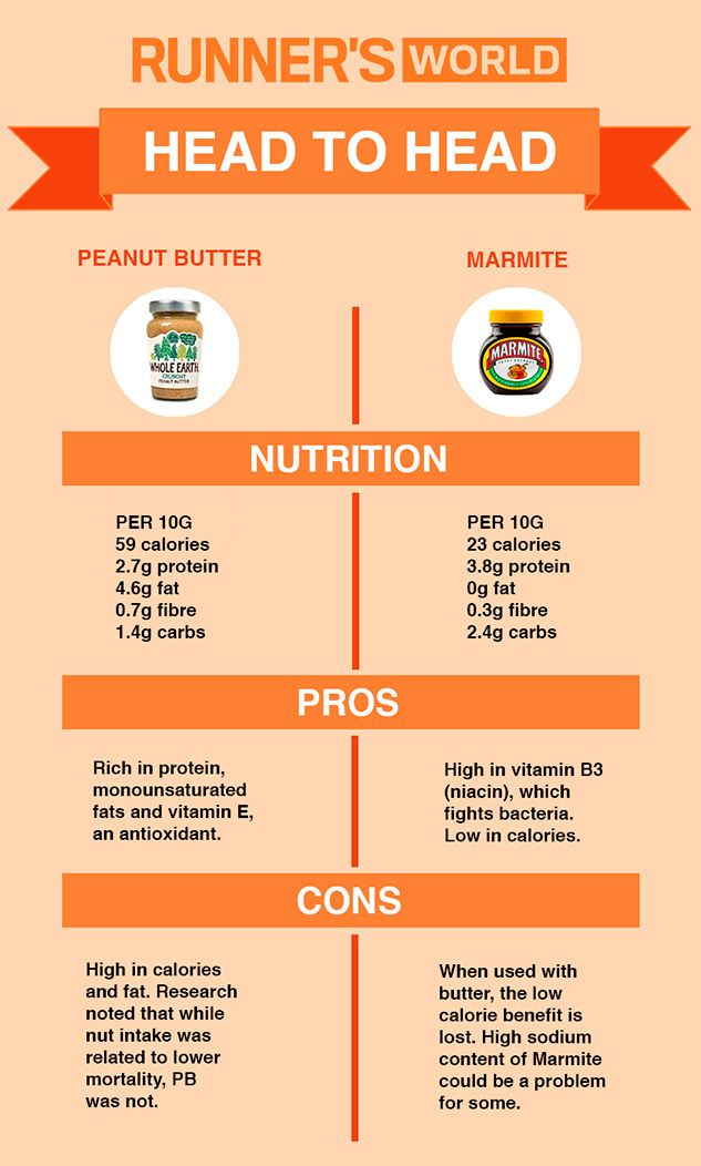 Which is the healthiest spread for your bread, peanut butter or Marmite? - Runner's World