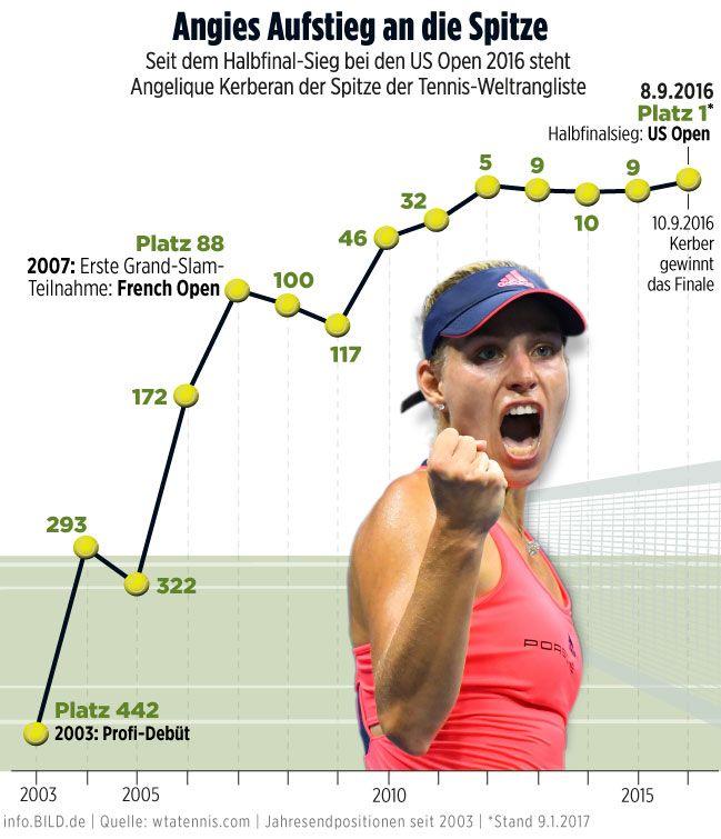 Angelique Kerber in der Tennis-Weltrangliste — Infografik info.BILD