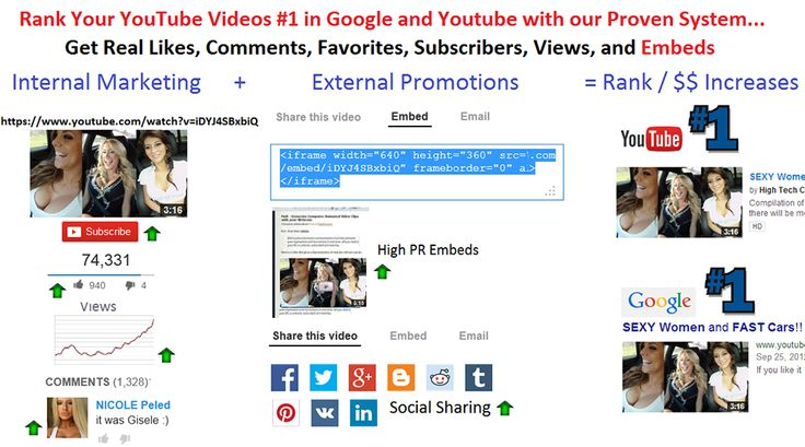 Here you could be able to get the professional assistance for enhancing the value of your videos on youtube platform.