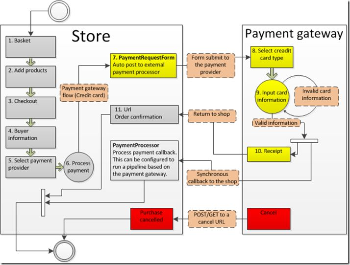 the grocery store checkout process modeling