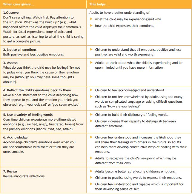 Emotional development in early childhood | kidsmatter.edu.au