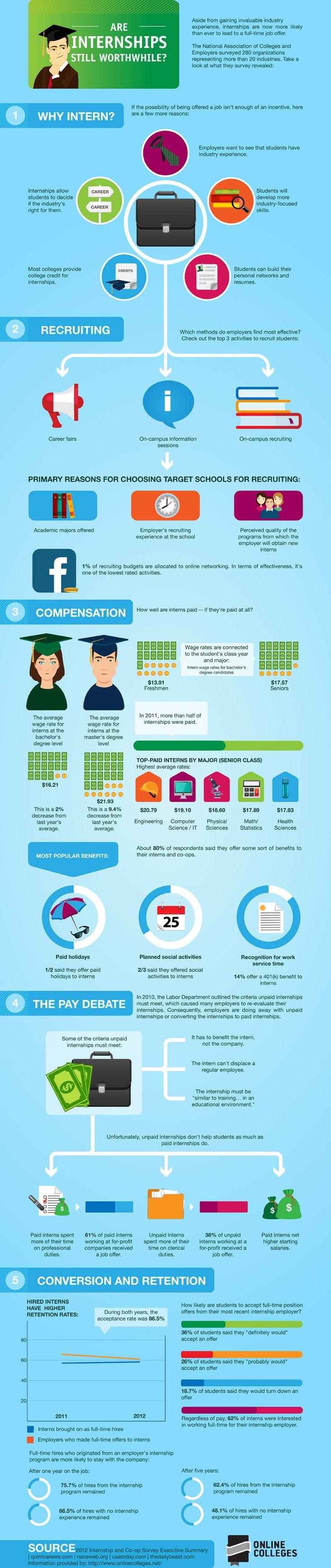 59 best Internships images on Pinterest   Career advice, College ...