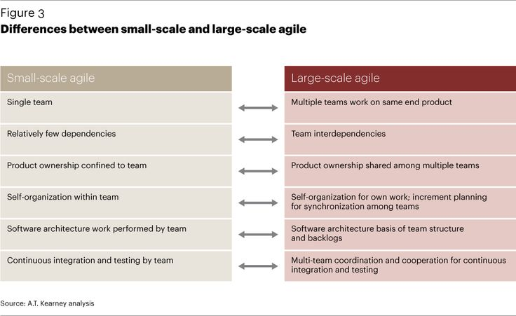 Differences between small scale and large scale agile for Difference between agile and waterfall model