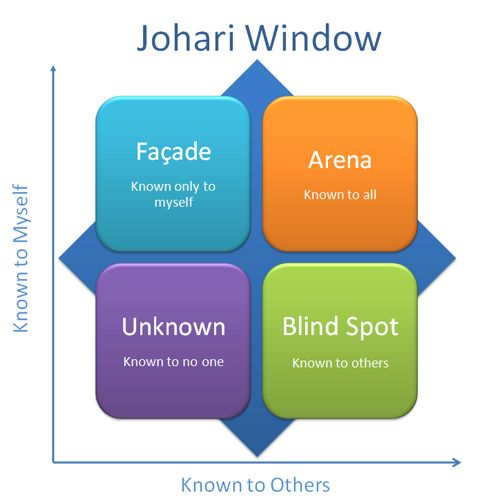 How to Build Self-Awareness and Achieve Success Using the Johari Window - The Start of Happiness