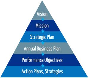 strategic planning pyramid - Google'da Ara
