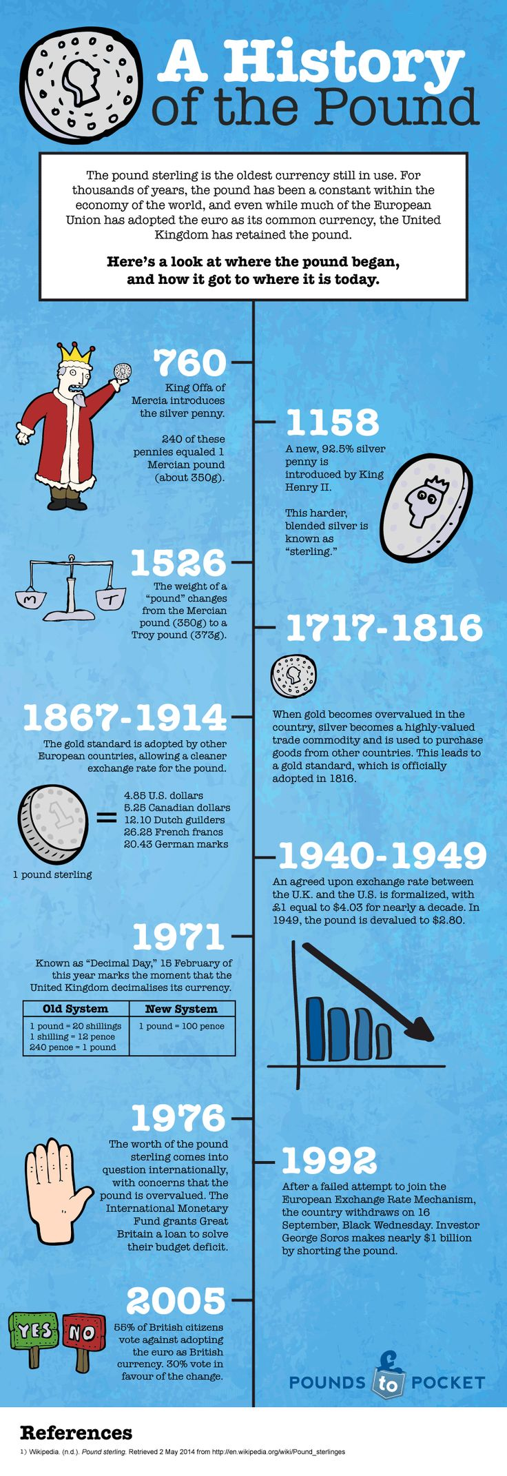 A History of the Pound    #infographic #History #Pound