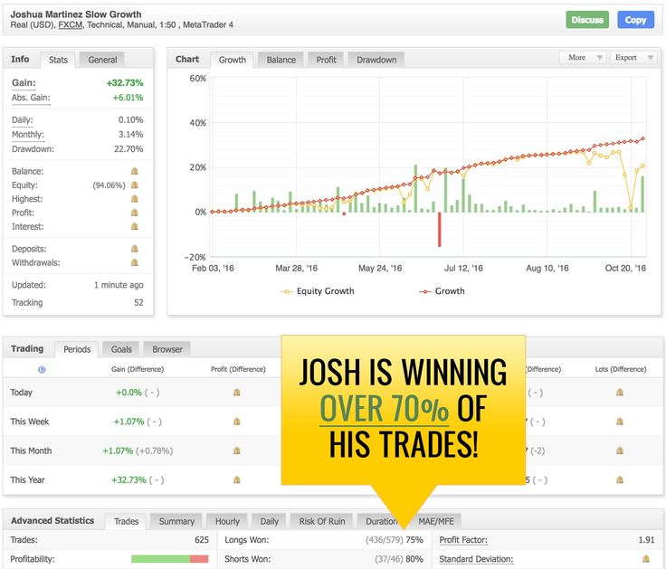 Webinar sign up for Josh Martinez live presentation on how to build your trading account fast but smart.