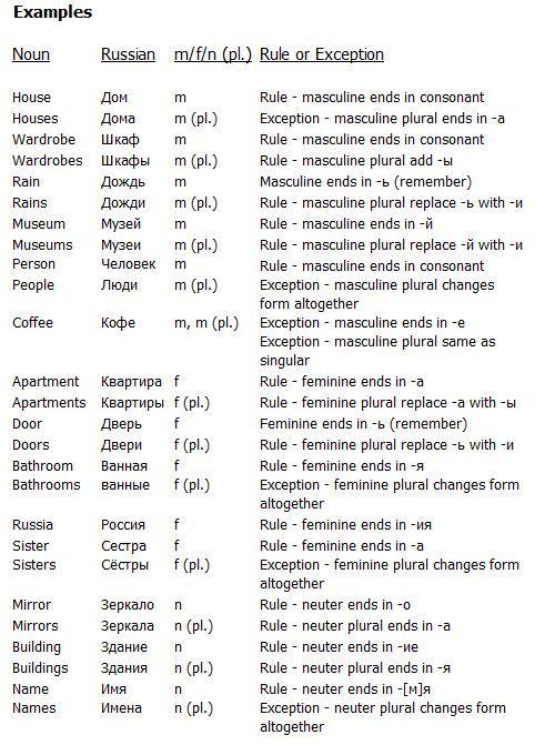 Noun form examples
