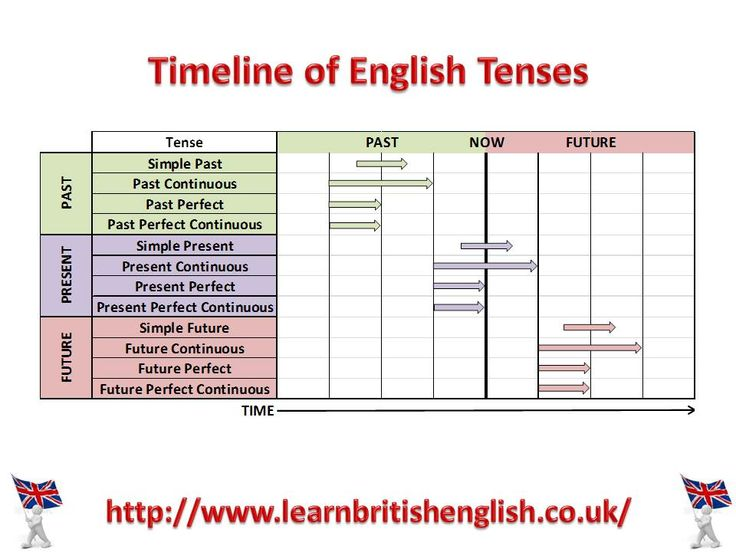 102 best ell images on pinterest english grammar english timeline of english tenses visual ccuart Images