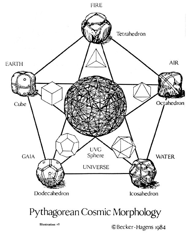"""our surprised craftsman would soon discover that all five stone arrays can be overlapped one upon the other with different comer matchings until a beautiful polyhedron with 121 """"great circles"""" and 4,862 points has been developed. This is the ultimate single sphere pattern which houses all five Platonic solids within multiple orientations"""