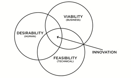 """Innovation is about matching these two components – i.e. solving a customer problem (desirability) through a viable business model, leveraging feasible products and services – in a novel way."" Image source: IDEO.: Design Inspiration, Ideo Innovation, Innovation Venn, Business Design, Technology Feasibl, Business Models, Creative Innovation, Design Thinking, Friend Chart"