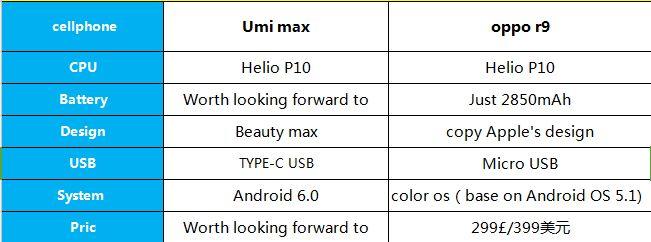 Mola: UMi Max quiere ganar al Oppo R9 en el mercado internacional