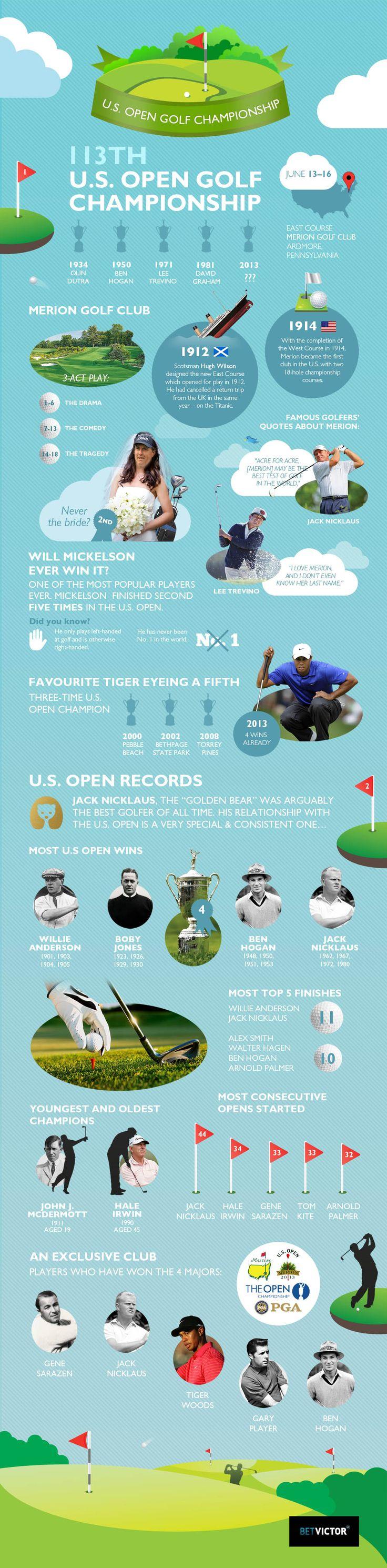 US Open Golf Championship