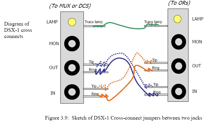 dsx 1 cross connect drawing for ds1 circuits acronyms mux dsx 1 cross connect drawing for ds1 circuits acronyms mux multiplexer dcs digital cross connect system or office repeater
