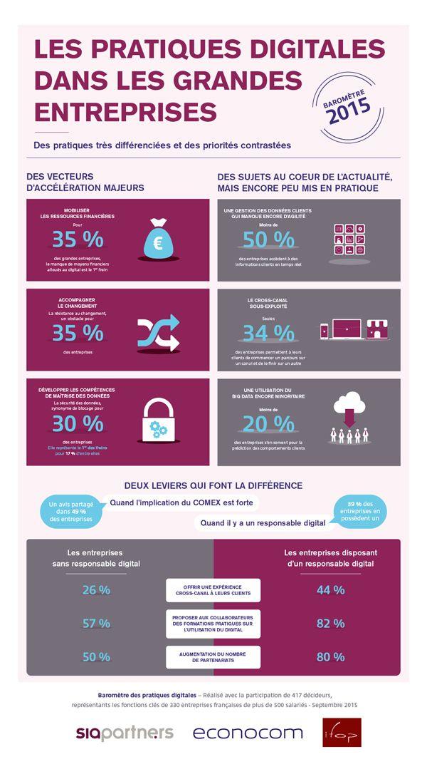 Où en sont les pratiques digitales des entreprises en France ? #infographie #baromètre
