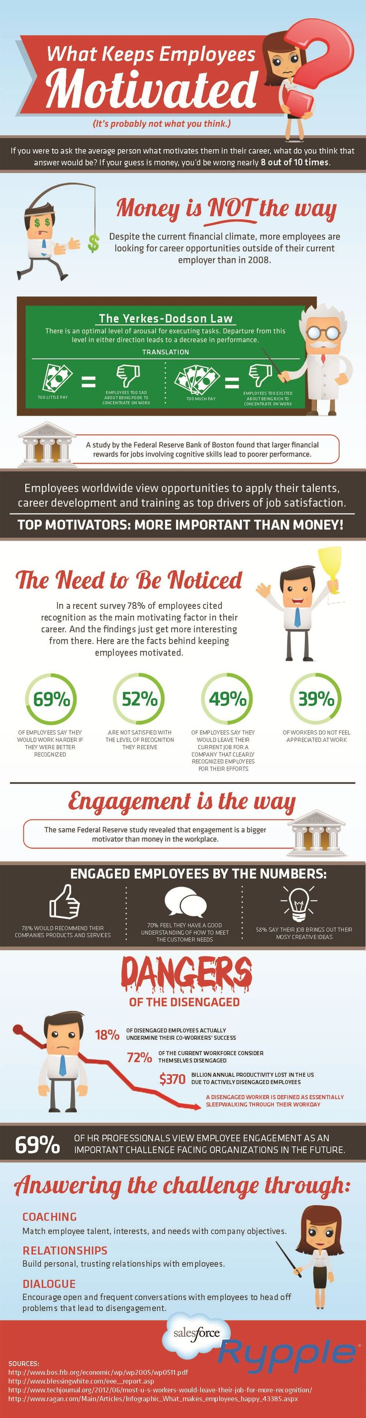 What Keeps Employees Motivated - An excellent infographic shared by #leadwithgiants community blogs
