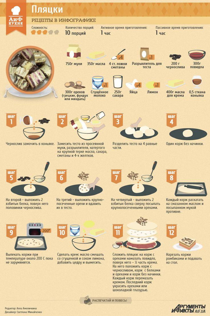 Рецепты в инфографике: пляцки | Рецепты в инфографике | Кухня | АиФ Украина