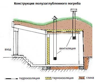 HappyModern.RU   Погреб на даче своими руками (56 фото): материалы, этапы   http://happymodern.ru