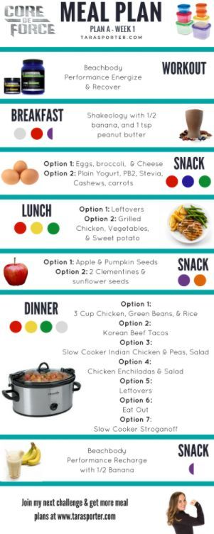 Core de Force and 21 Day Fix Meal Plan