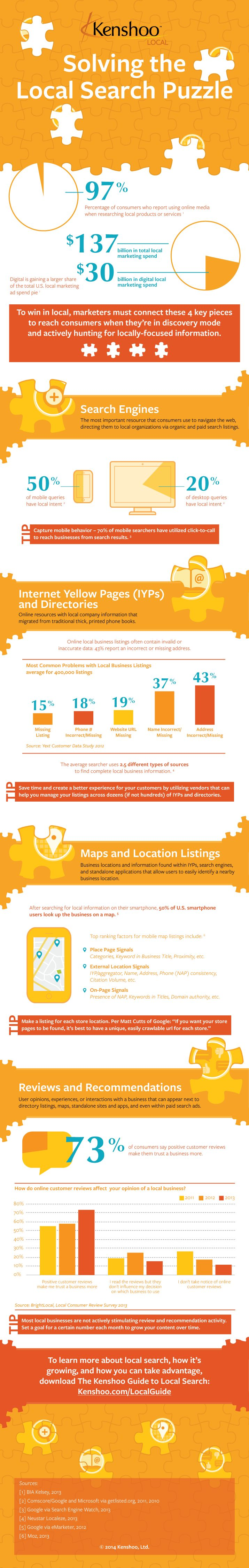 Stimulating Interaction and New #Business through #LocalSearch - #SEO #infographic