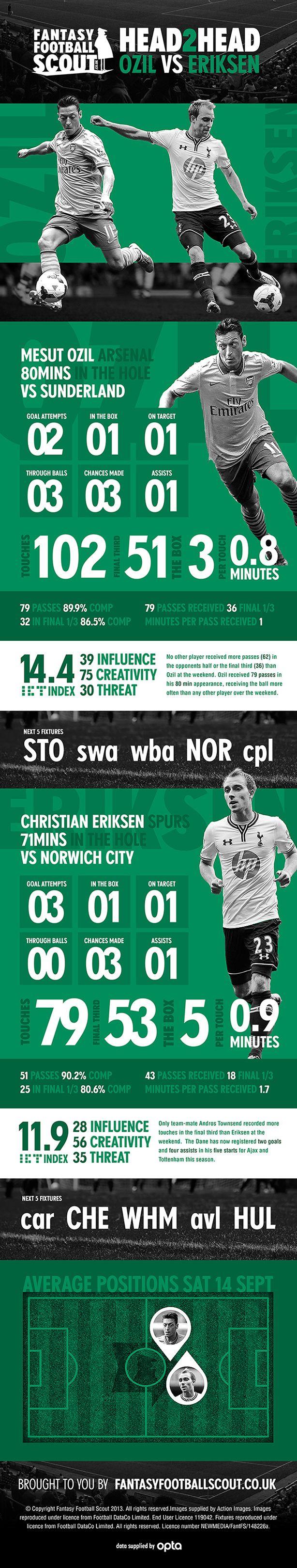 Fantasy Football Scout Head2Head: Ozil vs Eriksen Infographic - read in full here: http://www.fantasyfootballscout.co.uk/2013/09/16/head-to-head-ozil-vs-eriksen/
