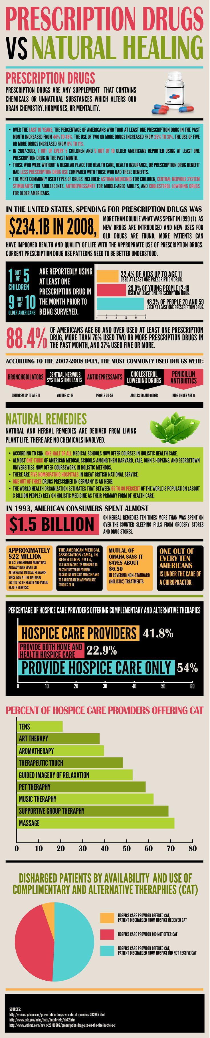 Prescription Drugs vs Natural Healing [infographics]