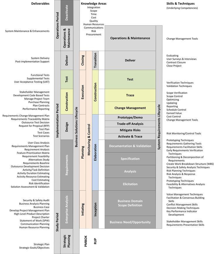 Enterprise Architecture Phases Essay