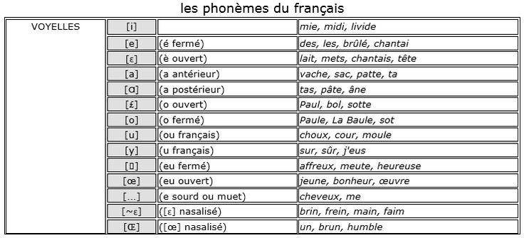 Phonème.En phonologie, domaine de la linguistique, un phonème est la plus petite unité discrète ou distinctive (c'est-à-dire permettant de distinguer des mots les uns des autres) que l'on puisse isoler par segmentation dans la chaîne parlée. Un phonème est en réalité une entité abstraite, qui peut correspondre à plusieurs sons. Il est en effet susceptible d'être prononcé de façon différente selon les locuteurs ou selon sa position et son environnement au sein du mot (voir allophone).
