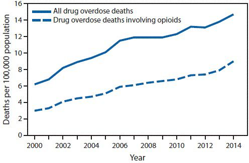 More Americans died from drug overdoses in 2014 than in any previous year on record. The 2014 statistics, released last month, indicate that U.S. drug overdose deaths have reached an epidemic level, according to the U.S. Centers for Disease Control and Prevention (CDC). In 2014, 47,055 drug overdose deaths occurred across the U.S., 61 percent...continue reading