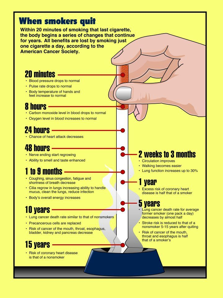 Ever wonder how quickly the benefits of not smoking take effect? The answer- within 20 minutes of the last cigarette! Click to learn all the health benefits of not smoking. Or make an appointment with one of Medical Specialists pulmonary specialist to learn how to kick the habit. www.medspecindiana.com