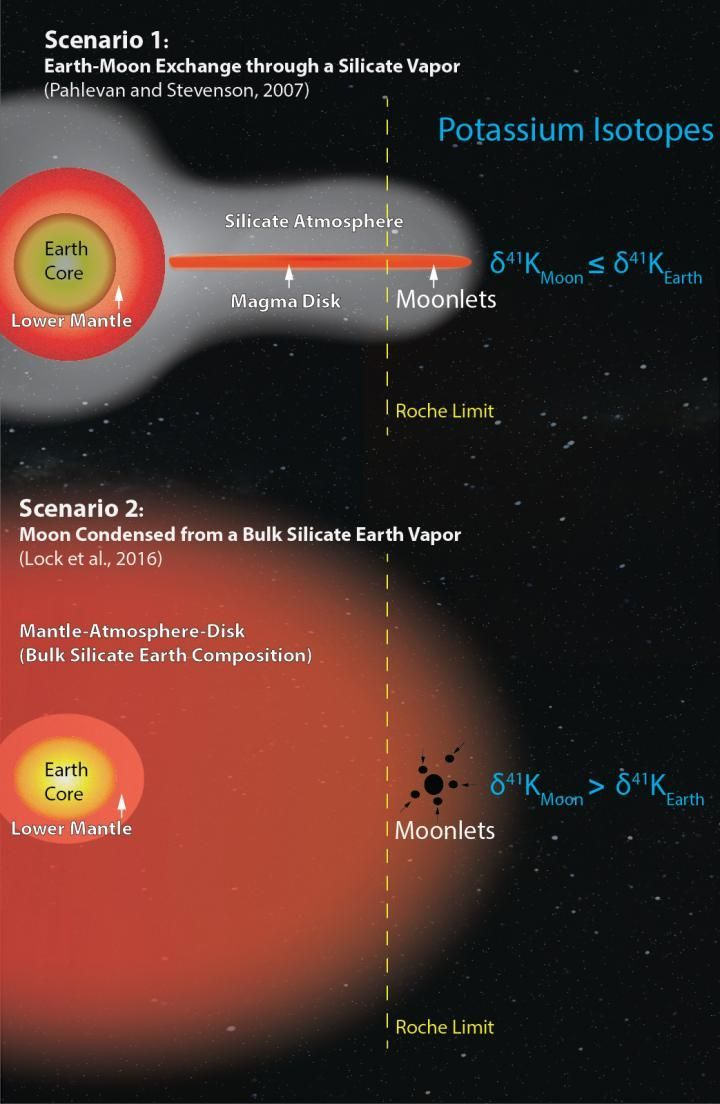 The planetary collision that formed the Moon may have been way more violent than we thought. Image: The two competing theories for how the Moon formed. The first depicts the silicate atmosphere concept, while the second depicts the concept of a more vaporized Earth. (Kun Wang).