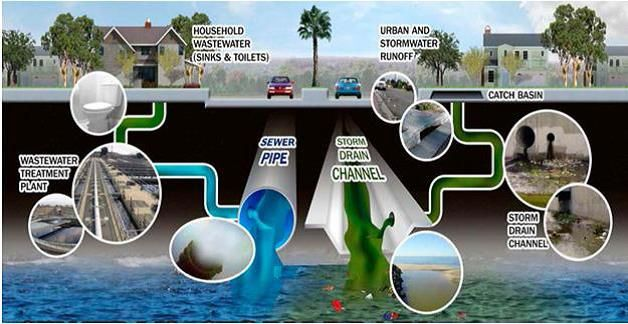 Image Result For Better Housekeeping Practices Of Water Rain Water Collection Wastewater Drains