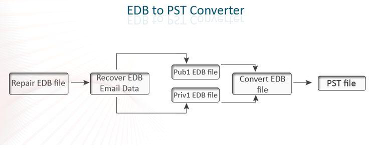 https://edbtopstconverter.codeplex.com/