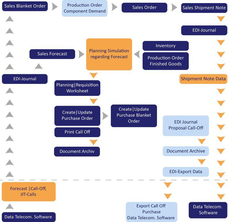 fs-sc-structuregif (581×332) sap flow images Pinterest - best of business blueprint sap co