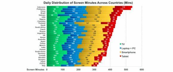 Действительно ли так важна ТВ реклама, если мы больше сидим за компом?