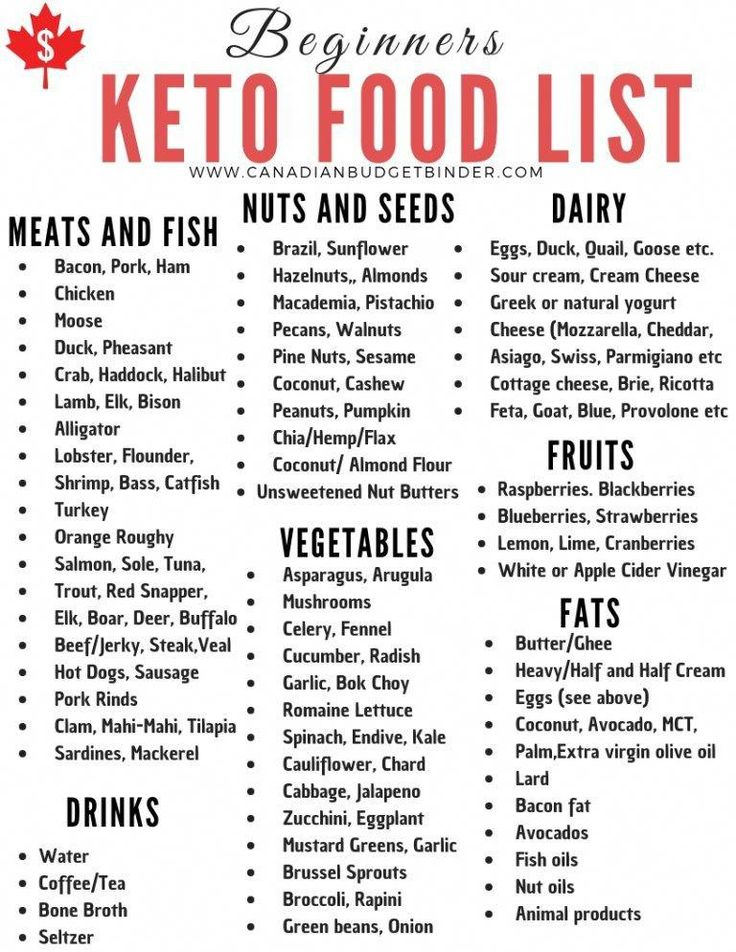 Keto For Beginners How To Get Started Keto food list