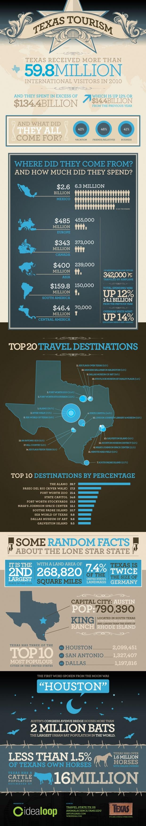 Texas_Tourism_Infographic