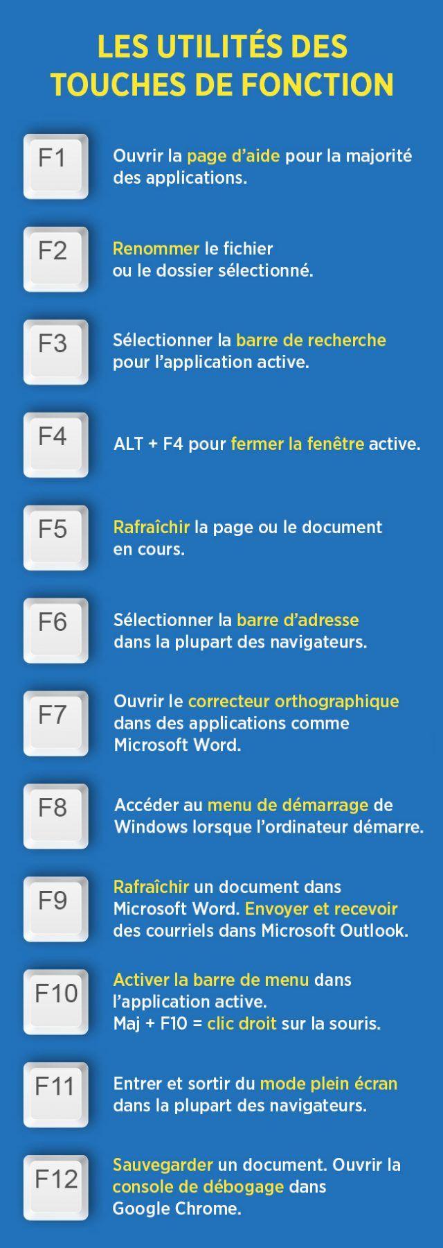 Les touches de fonction, F1 à F12, situées sur la rangée du dessus d'un clavier d'ordinateur, n'existent pas seulement pour ramasser la poussière.