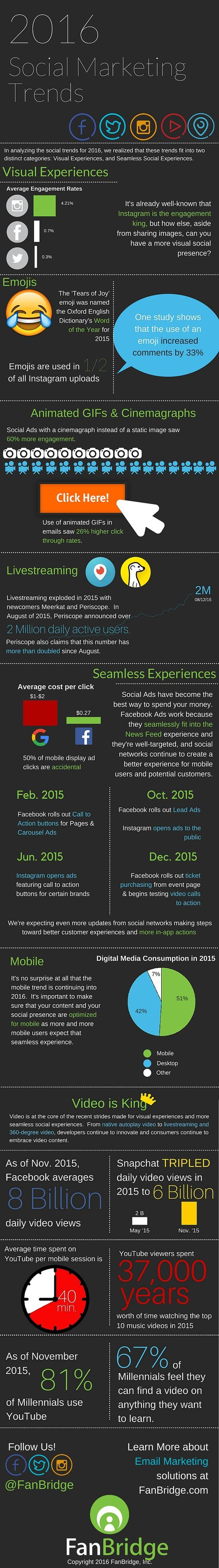 Socia-Media-Marketing-Trends-2016