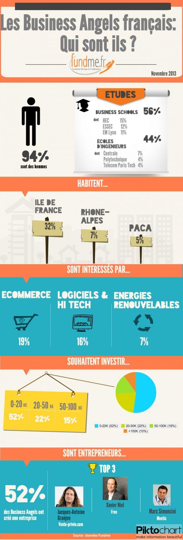 Infographie Fundme - Les Business Angels français #startup