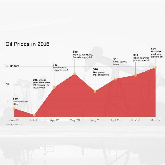 It was a roller coaster year for oil prices 🎢🎢. And little wonder. Iranian oil flooded onto world markets after sanctions were lifted, OPEC squabbled over production levels and then ended the year with a rare agreement to cut supply 🛢🛢. What does 2017 hold? Read more at the link in our bio. @cnnmoney #money #oil #opec #2016 #rollercoaster #graph #infographic